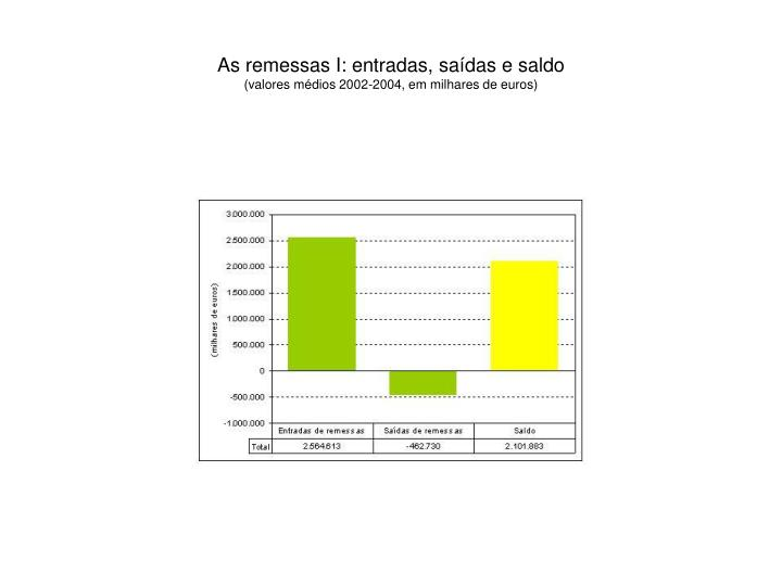 As remessas I: entradas, saídas e saldo