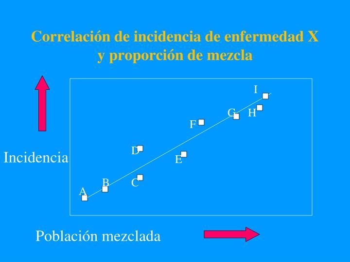 Correlación de incidencia de enfermedad X y proporción de mezcla