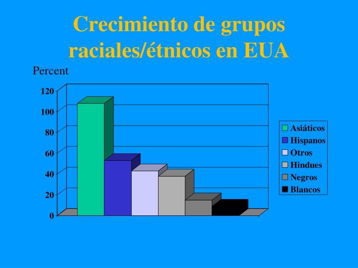 Crecimiento de grupos raciales/étnicos en EUA