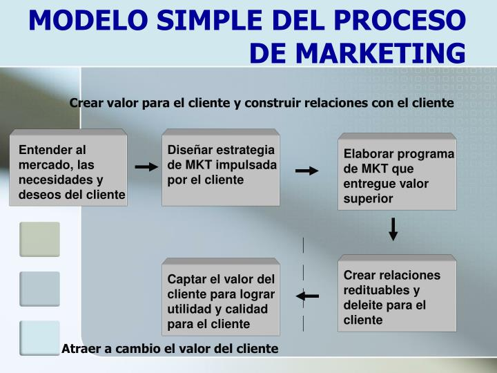 MODELO SIMPLE DEL PROCESO DE MARKETING