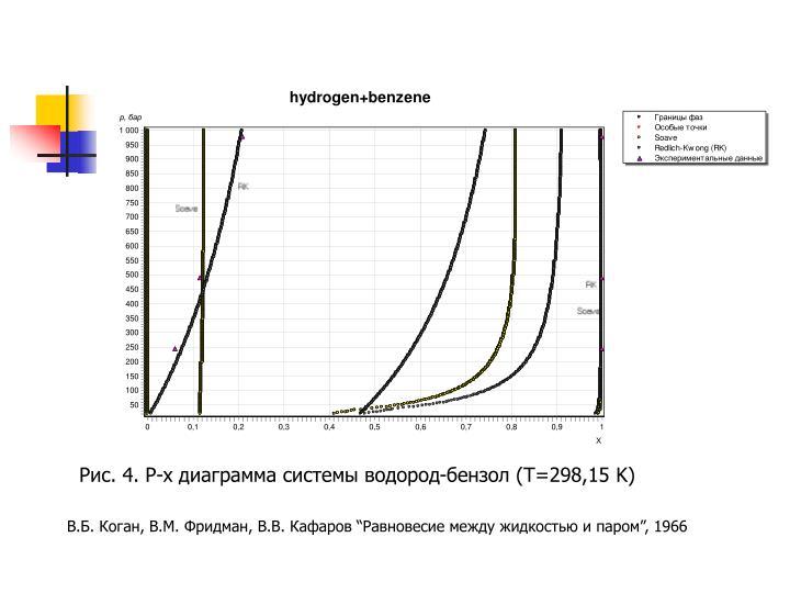 Рис. 4. P-x диаграмма системы водород-бензол (T=298,15 K)