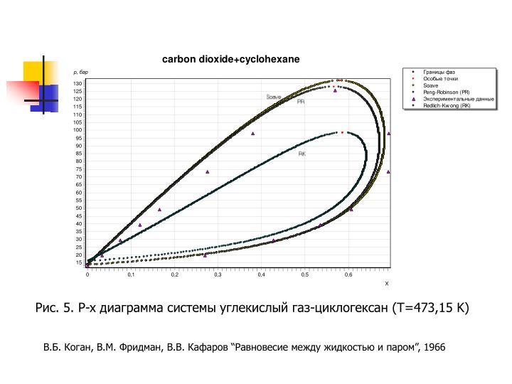 Рис. 5. P-x диаграмма системы углекислый газ-циклогексан (T=473,15 K)