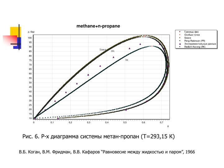 Рис. 6. P-x диаграмма системы метан-пропан (T=293,15