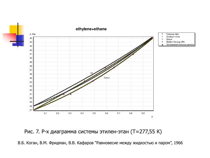 Рис. 7. P-x диаграмма системы этилен-этан (T=277,55