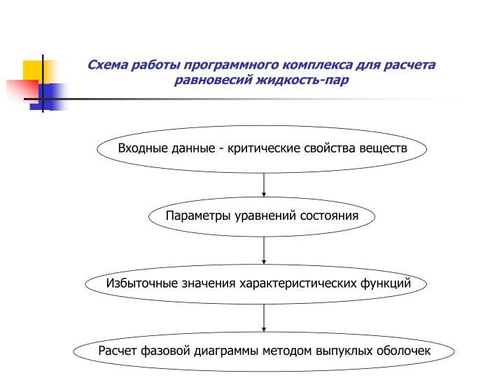 Схема работы программного комплекса для расчета