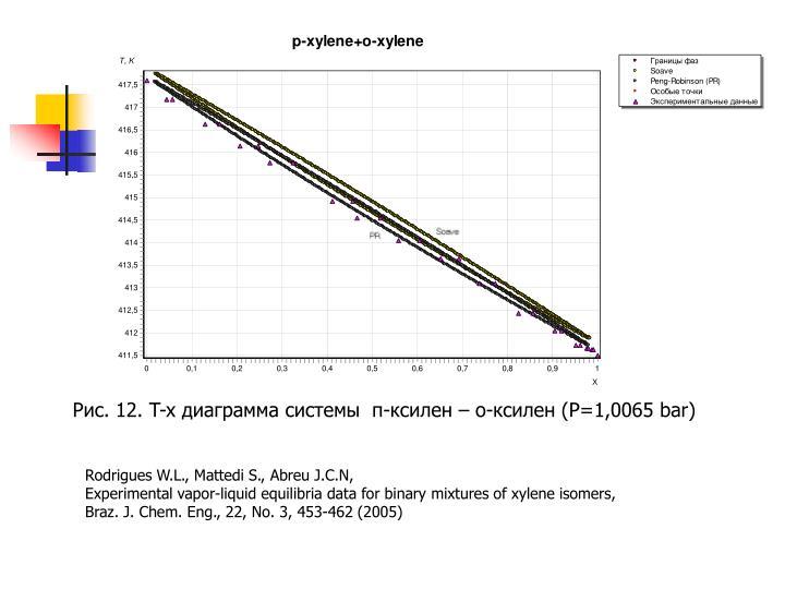 Рис. 12. T-x диаграмма системы  п-ксилен – о-ксилен (P=1,0065 bar)