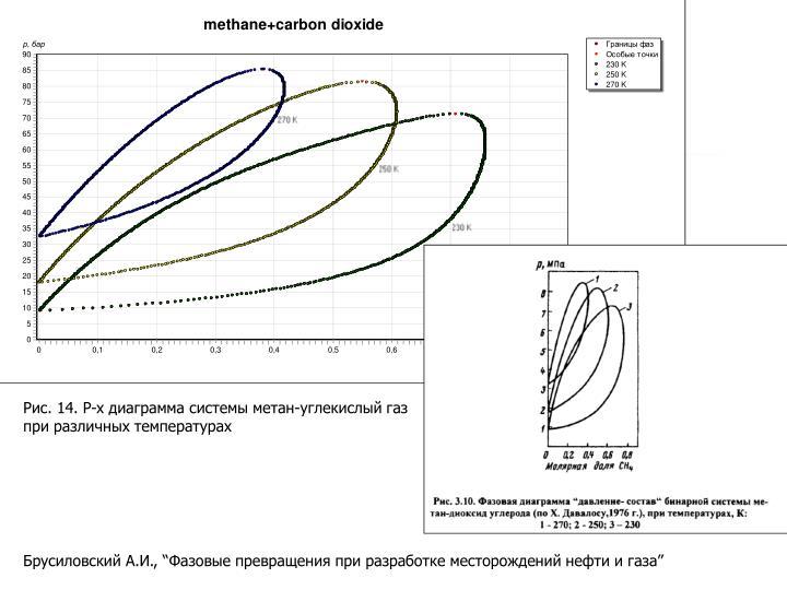 Рис. 14. P-x диаграмма системы метан-углекислый газ