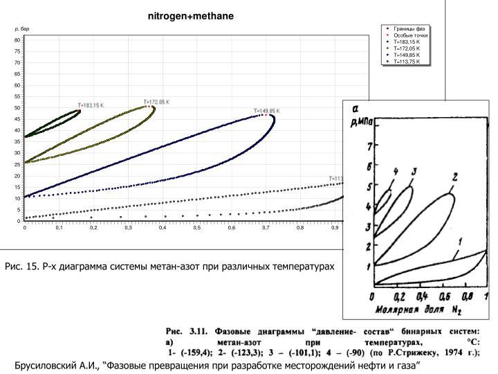 Рис. 15. P-x диаграмма системы метан-азот при раз
