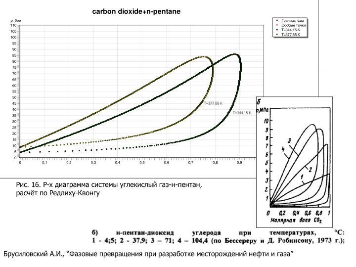 Рис. 16. P-x диаграмма системы углекислый газ-н-пентан,