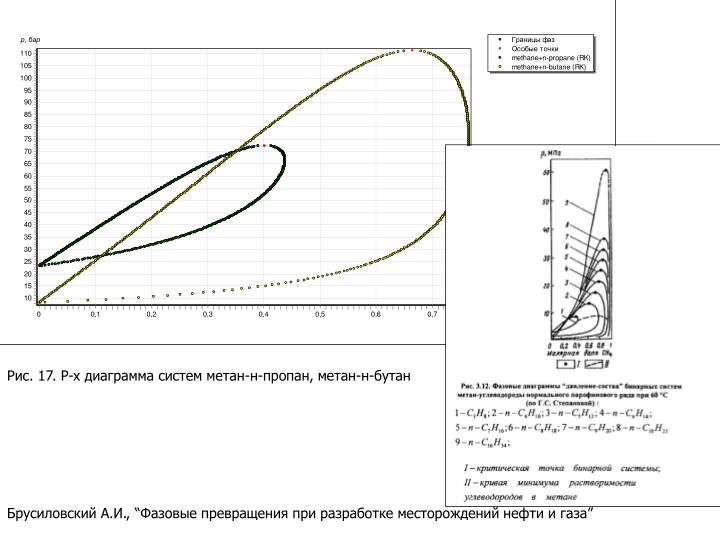 Рис. 17. P-x диаграмма систем метан-н-пропан, метан-н-бутан