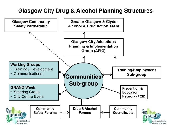 Glasgow City Drug & Alcohol Planning Structures