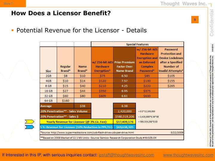 Potential Revenue for the Licensor - Details