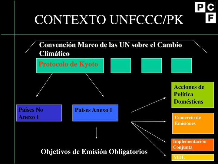 CONTEXTO UNFCCC/PK