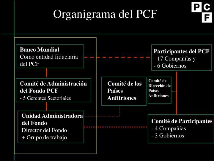 Organigrama del PCF