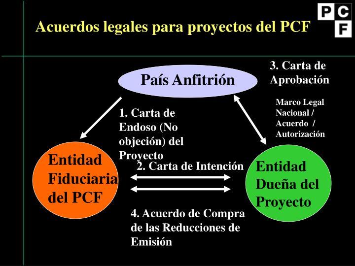 Acuerdos legales para proyectos del PCF