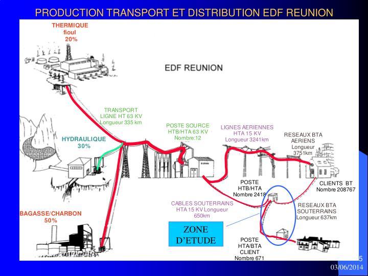 PRODUCTION TRANSPORT ET DISTRIBUTION EDF REUNION