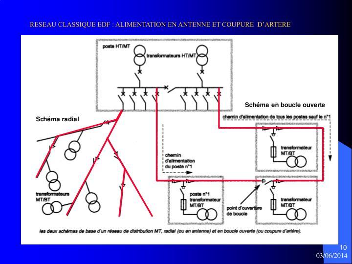 RESEAU CLASSIQUE EDF : ALIMENTATION EN ANTENNE ET COUPURE  D'ARTERE
