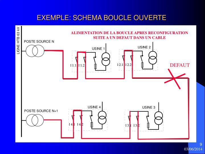 EXEMPLE: SCHEMA BOUCLE OUVERTE