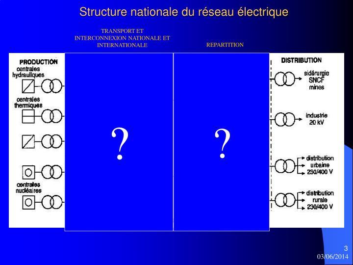 Structure nationale du réseau électrique