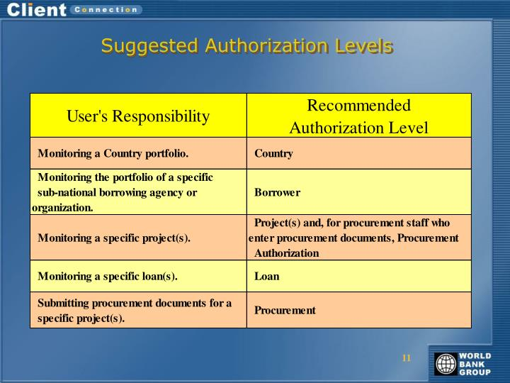Suggested Authorization Levels