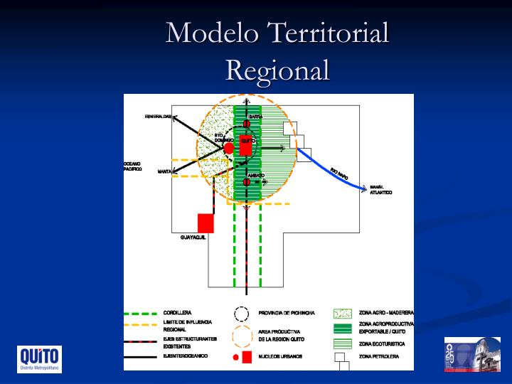 Modelo Territorial