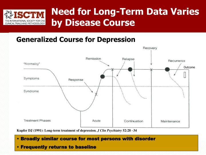 Need for Long-Term Data Varies by Disease Course
