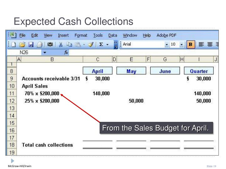 From the Sales Budget for April.