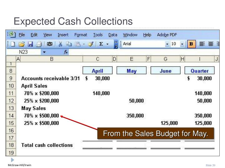 From the Sales Budget for May.