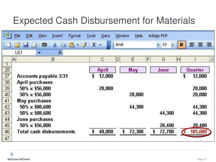 Expected Cash Disbursement for Materials