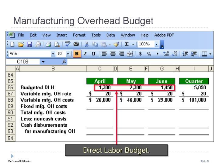 Direct Labor Budget.