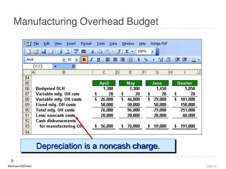 Depreciation is a noncash charge.