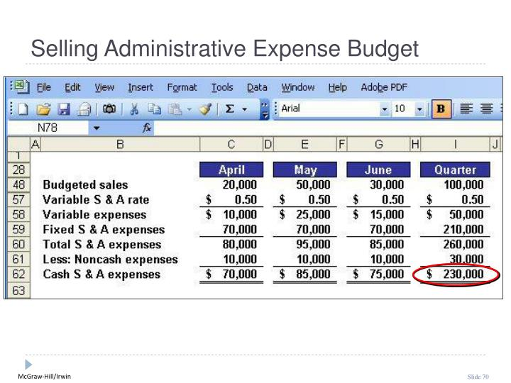 Selling Administrative Expense Budget