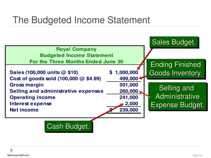 Sales Budget.