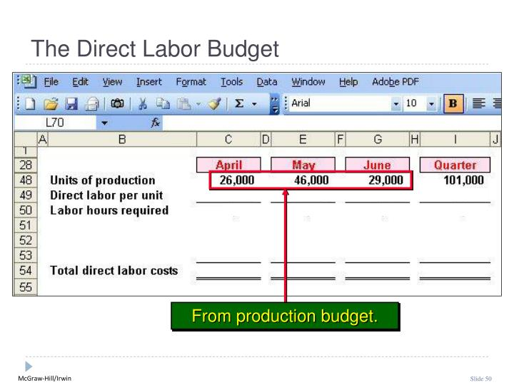 From production budget.
