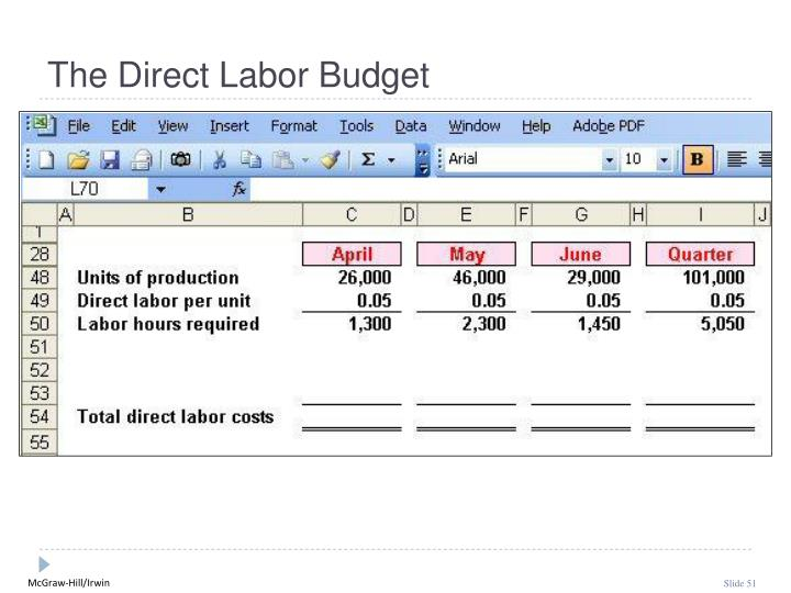 The Direct Labor Budget