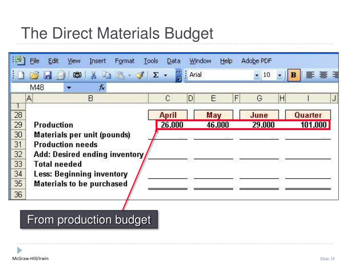 From production budget