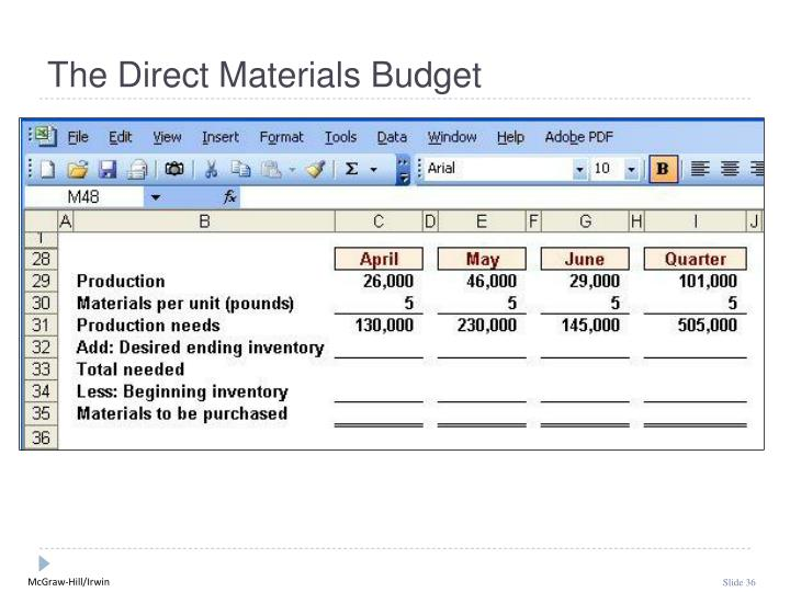 The Direct Materials Budget