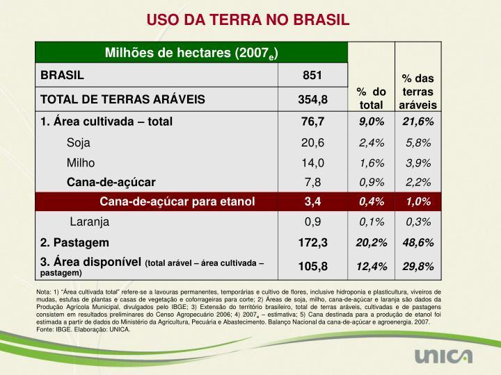 USO DA TERRA NO BRASIL