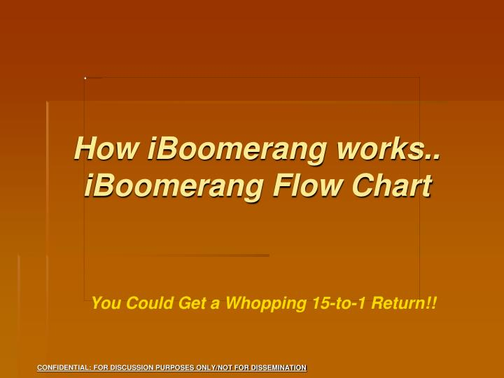 How iBoomerang works.. iBoomerang Flow Chart