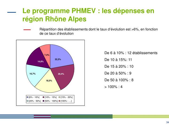Le programme PHMEV : les dépenses en région Rhône Alpes