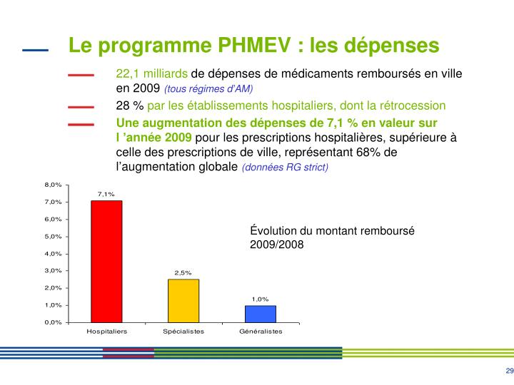 Le programme PHMEV : les dépenses