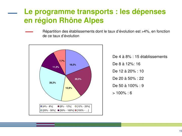 Le programme transports : les dépenses en région Rhône Alpes