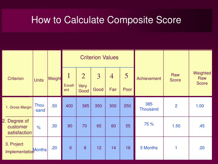 How to Calculate Composite Score