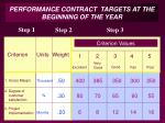performance contract targets at the beginning of the year