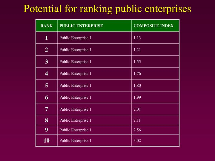 Potential for ranking public enterprises