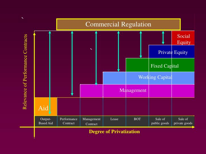 Commercial Regulation