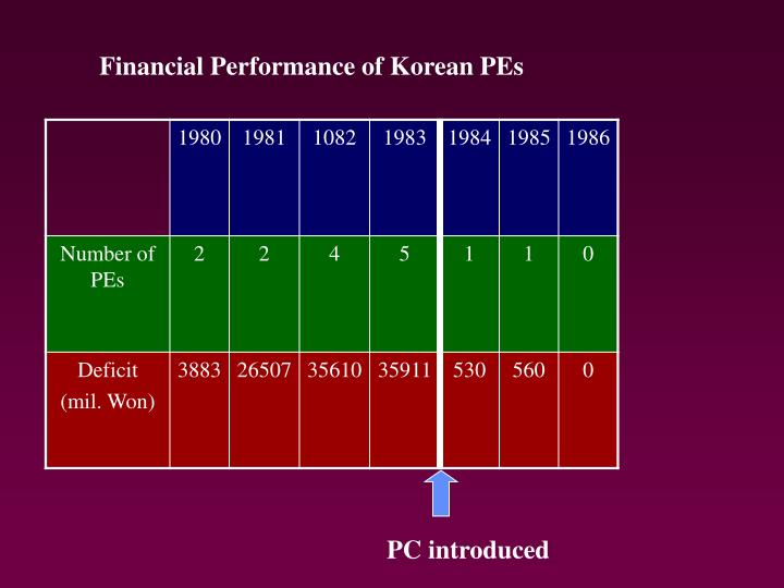 Financial Performance of Korean PEs