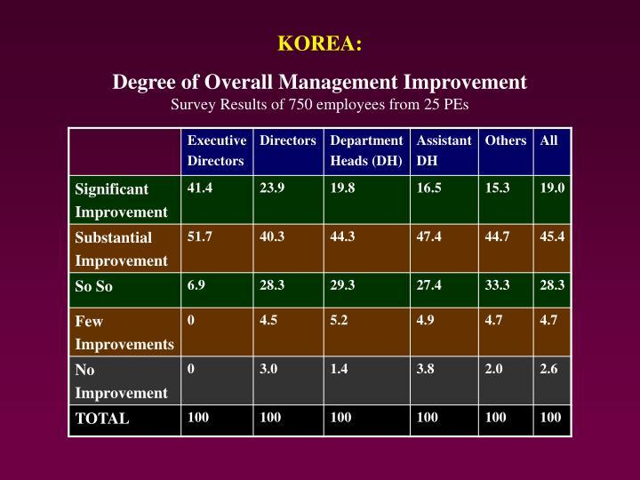 KOREA: