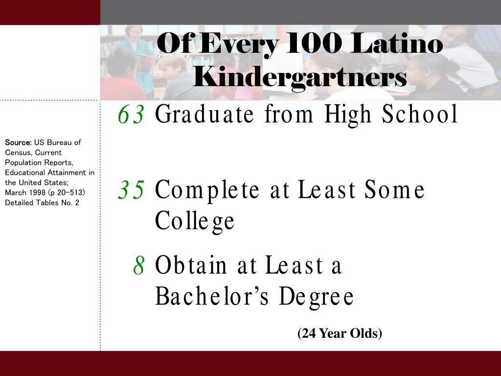 Of Every 100 Latino Kindergartners