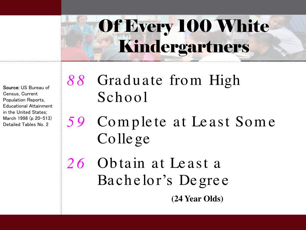 Of Every 100 White Kindergartners